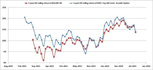 Rolling-SIP-HDFC-Top-200-TRI