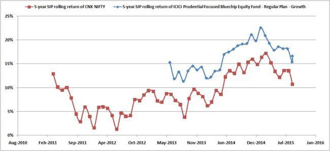 Rolling-SIP-ICICI-Focussed-blue-chip