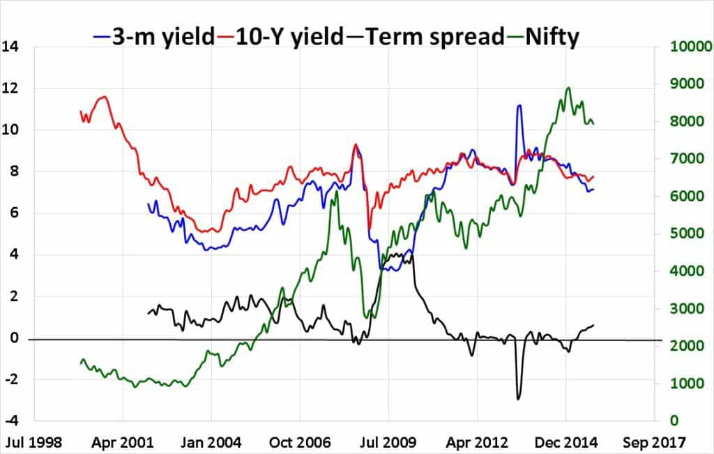 Term-spread-interest-rate-RBI-india