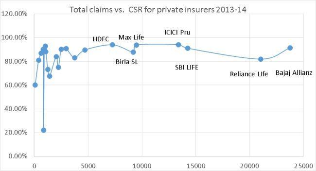 Total-claims-vs-Claim-settlement-ratio