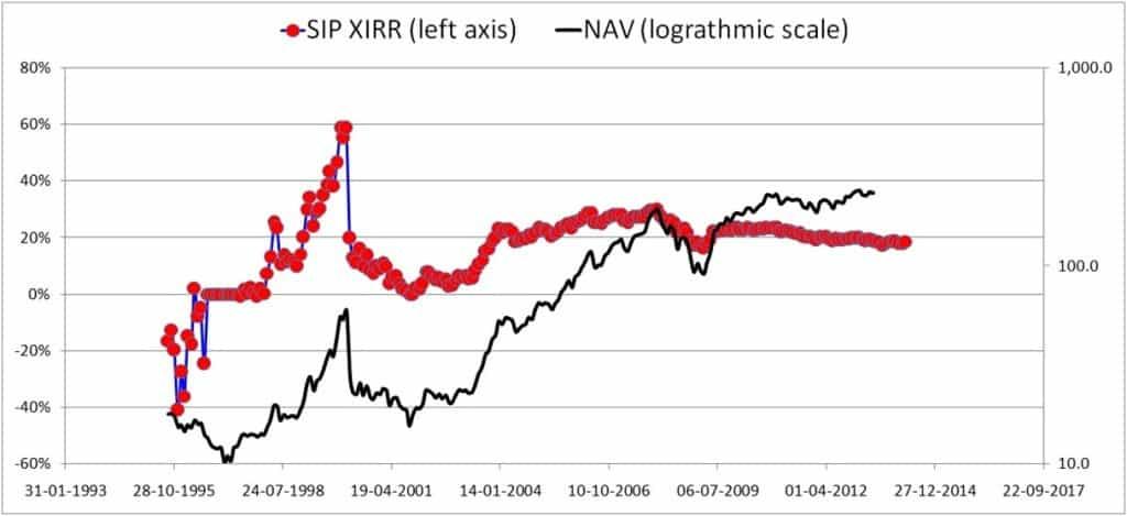 XIRR-SIP