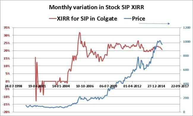 stock-sip-calculator-Colgate