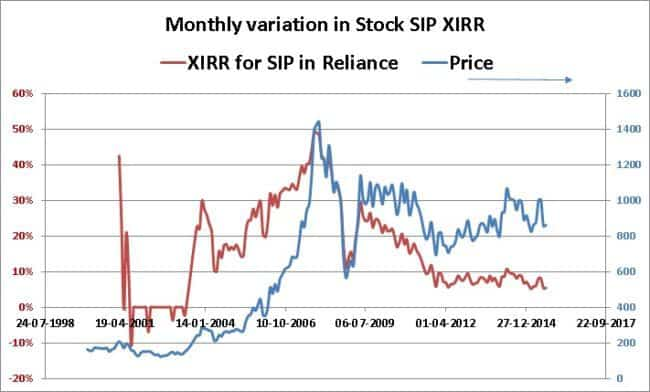 stock-sip-calculator-Reliance