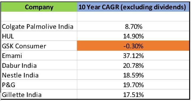 India-FMCG-stocks-1