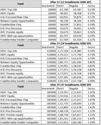 Return-comparison-direct-fund-vs-regular-fund-2016-C