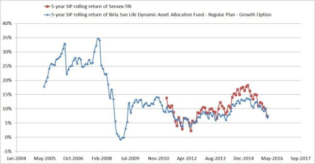 Dynamic-asset-allocatin-mutual-funds-3