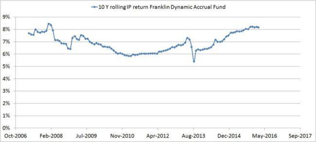 Franklin-Dynamic-accrual-fund