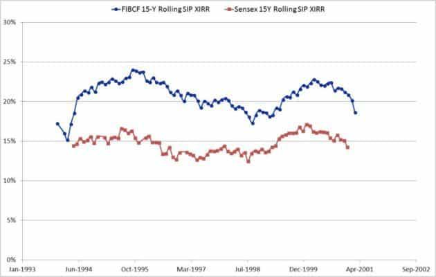 Franklin-India-Blue-Chip-Fund-2