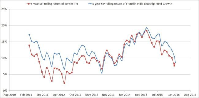 Franklin-India-Blue-Chip-Fund-6