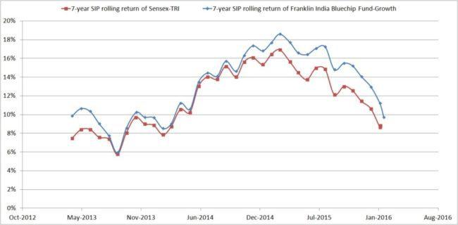 Franklin-India-Blue-Chip-Fund-7