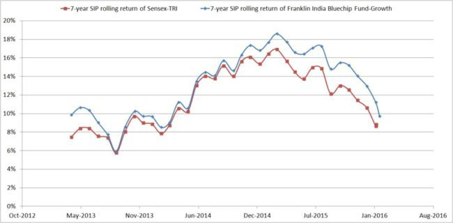 Franklin-India-Blue-Chip-Fund-7