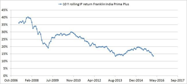 Franklin India Prima Plus