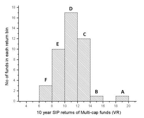 10-year-sip-returns