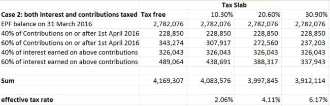 Budget-2016-EPF-tax-rules-2