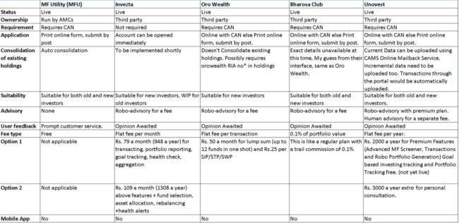 Comparison-of-direct-mutual-fund-plan-portals-3