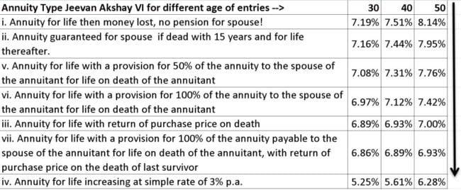LIC-annuity-options-2