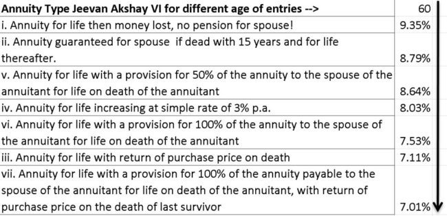 LIC-annuity-options-3