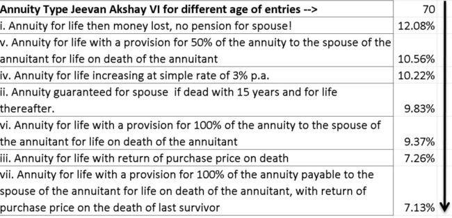LIC-annuity-options-4