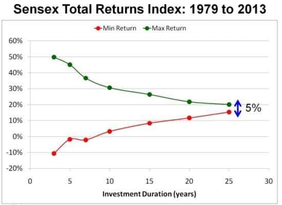 Sensex-total-returns