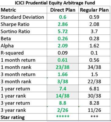 direct-mutual-fund-vs-regular-mutual-fund-1