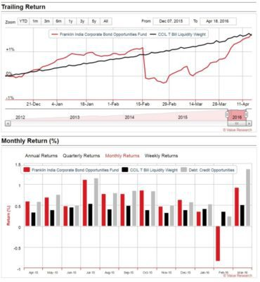 dbet-fund-vs-fixed-deposit-2