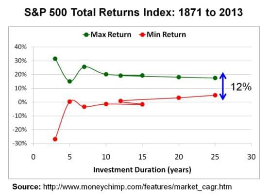 long-term-equity-investing-3