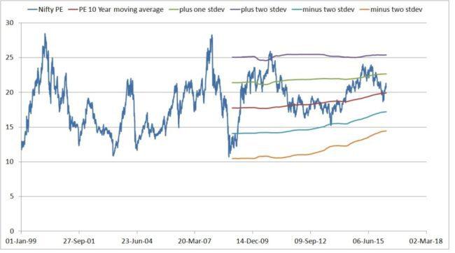 nifty-charts-2