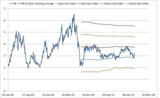 nifty-charts-3