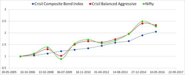 Crisil-balanced-index-returns-2