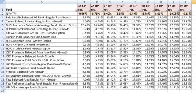 Crisil-balanced-index-returns-3