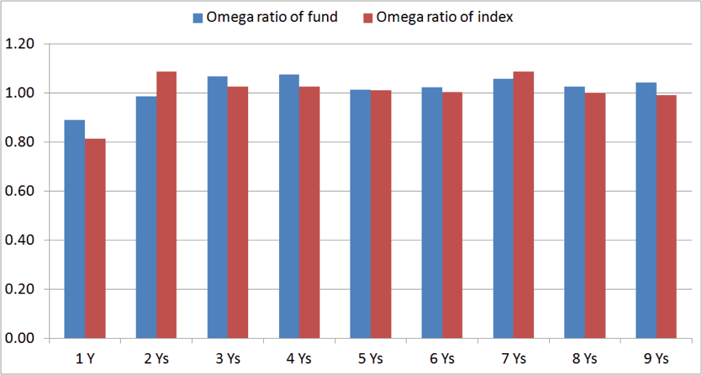 Omega-ratio-mutual-fund-2