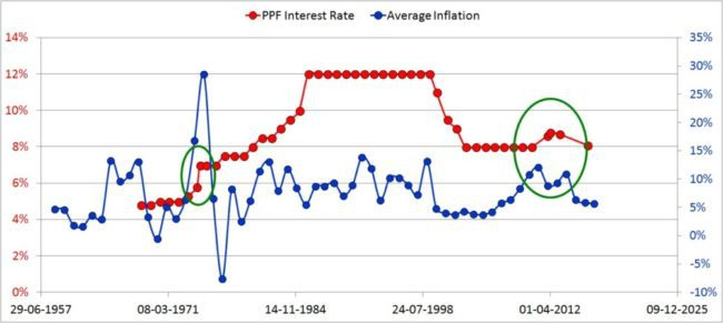 PPF-interest-rate-history