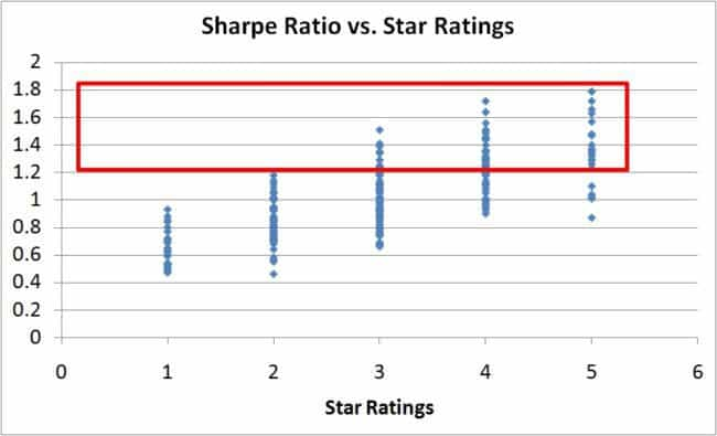 risk-vs-reward-star-ratings-11