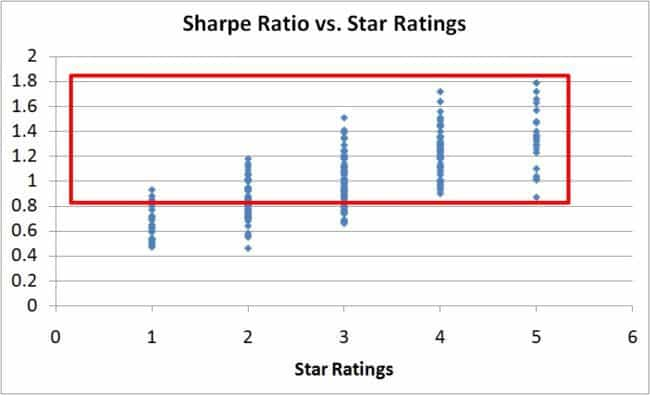 risk-vs-reward-star-ratings-5