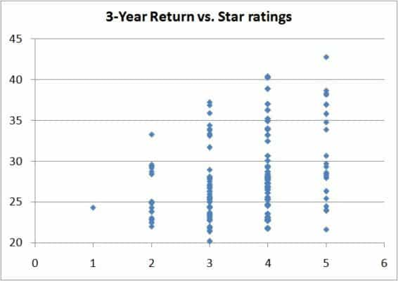 risk-vs-reward-star-ratings-6