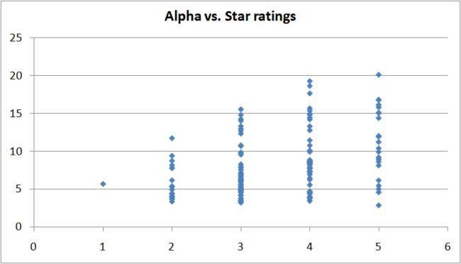 risk-vs-reward-star-ratings-7