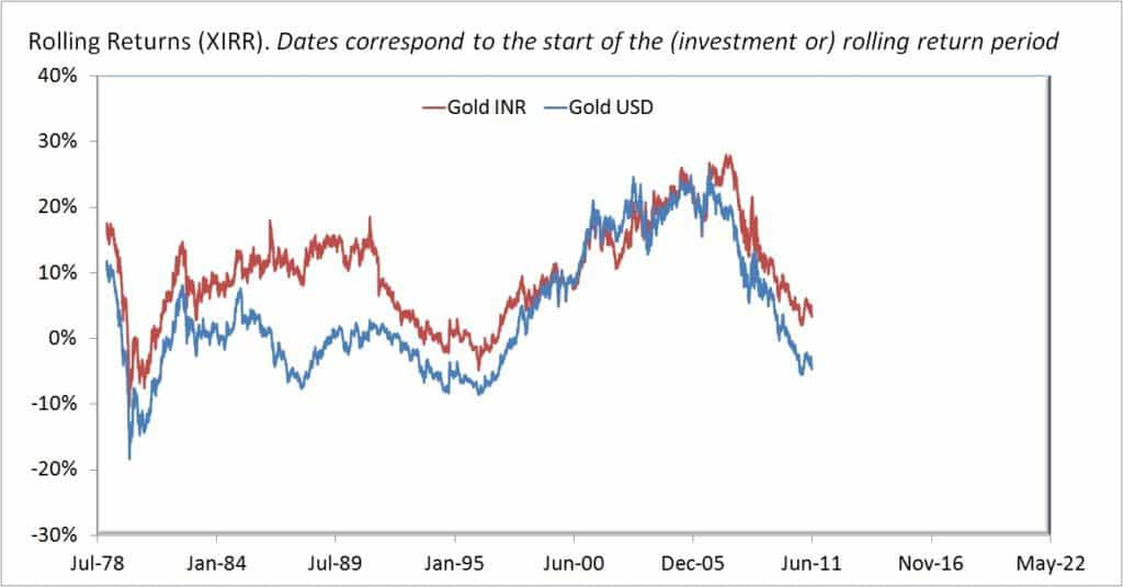 Gold-USD-INR-2