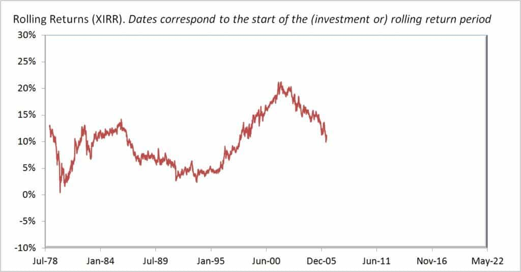 Gold-rolling-returns-10Y