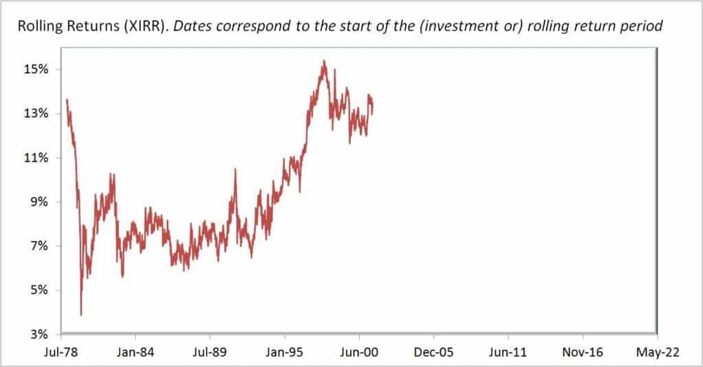 Gold-rolling-returns-15Y