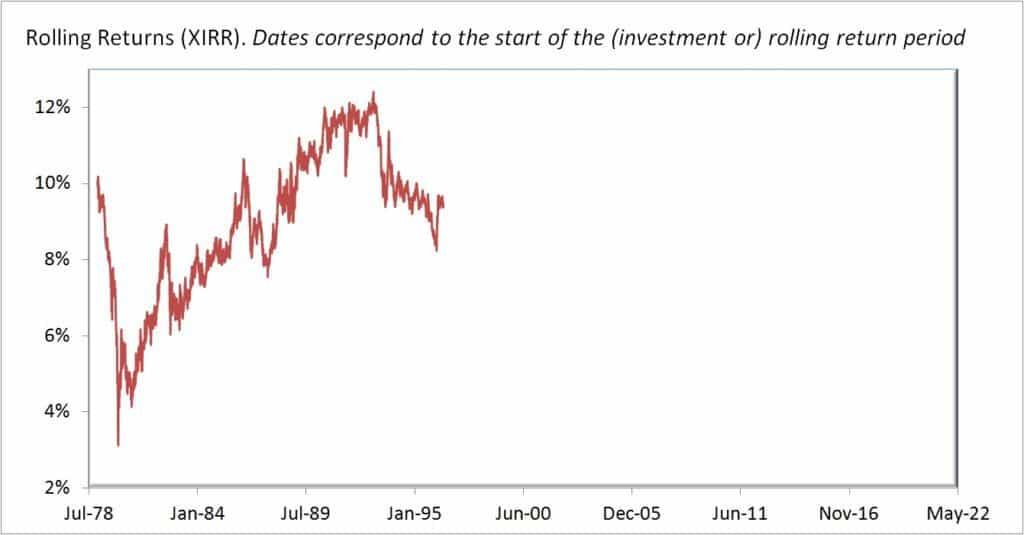 Gold-rolling-returns-20Y