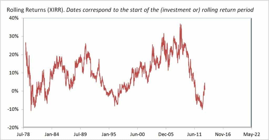Gold-rolling-returns-3Y