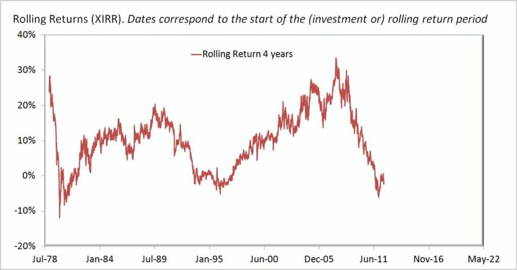 Gold-rolling-returns-4Y