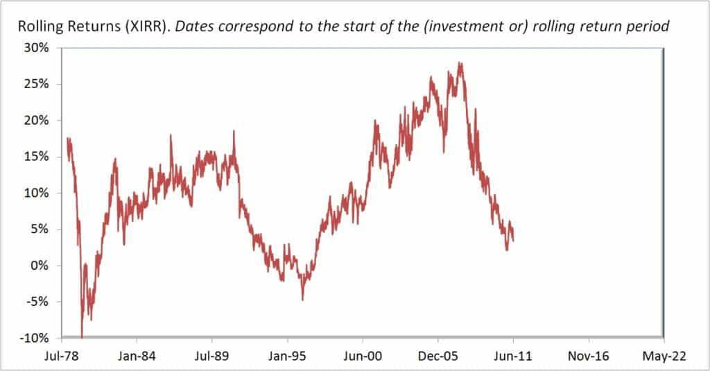 Gold-rolling-returns-5Y