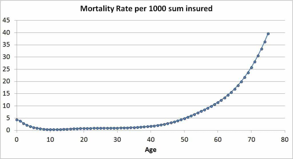 ULIP-mortality-charge