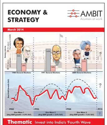 Do Lok Sabha Elections Influence Stock Market Returns? Political cycles cover