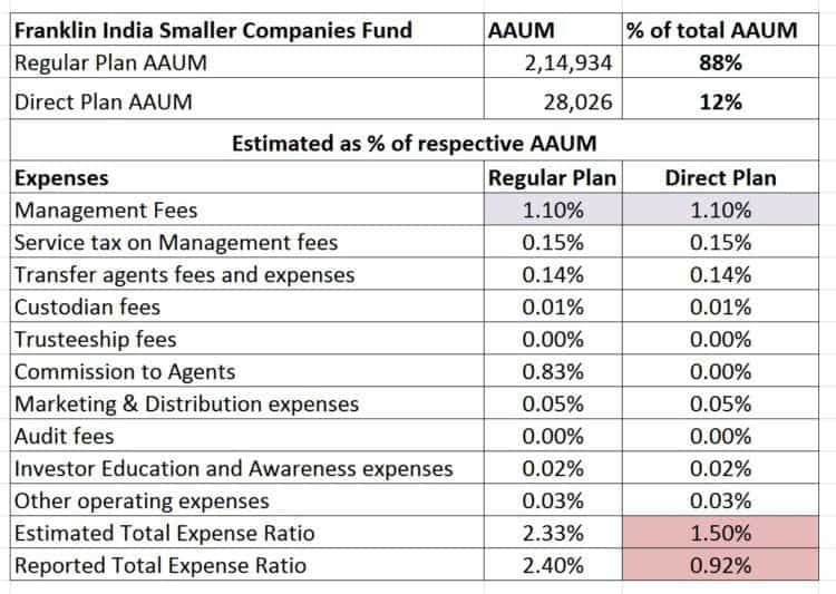 Franklin-Templeton-Smaller-Companies-Fund-Expense-Ratio