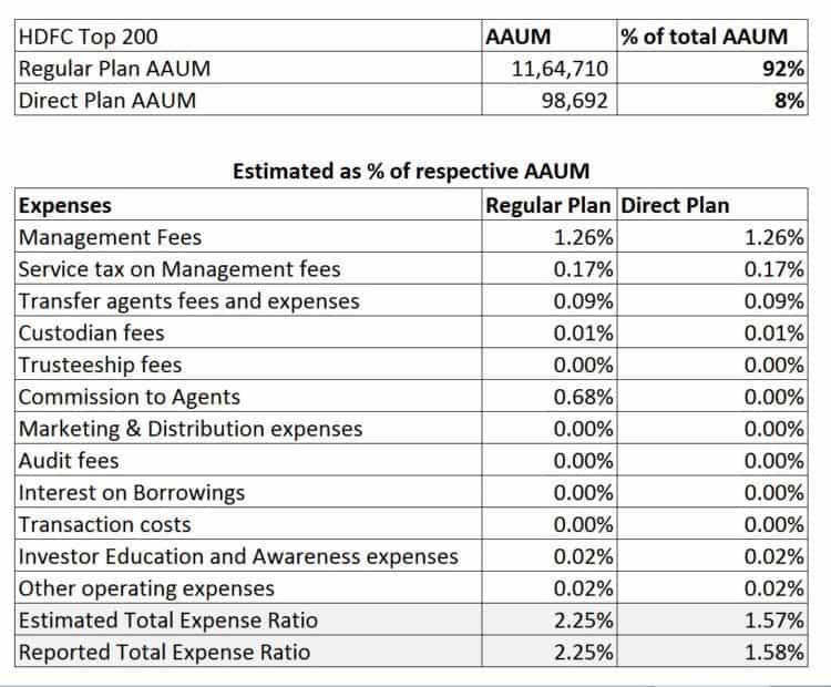 HDFC-Top-200-Expense-Ratio