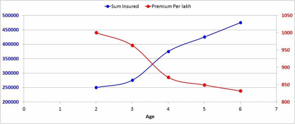 Health insurance costs-5
