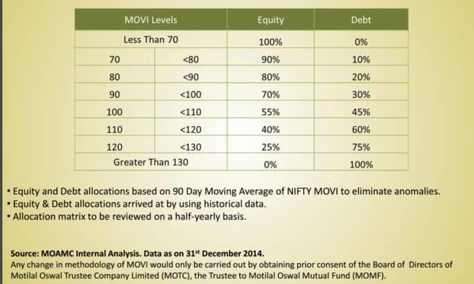 Movi-asset-allocation