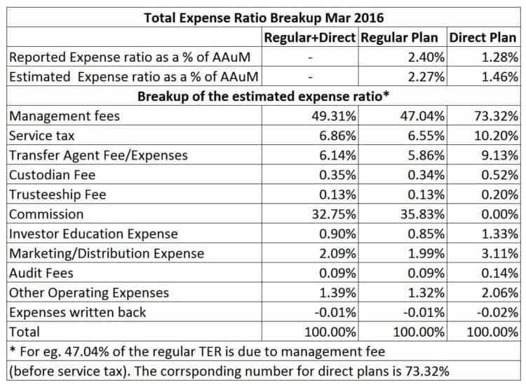 Mutual-fund-Total-expense-ratio-3